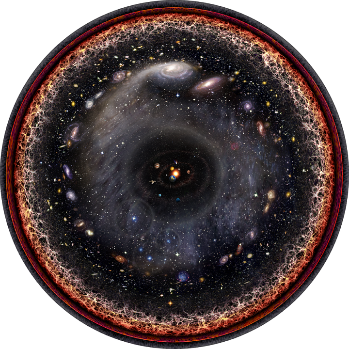 Artist's logarithmic scale conception of the observable universe with the Solar System at the center, inner and outer planets, Kuiper belt, Oort cloud, Alpha Centauri, Perseus Arm, Milky Way galaxy, Andromeda galaxy, nearby galaxies, Cosmic Web, Cosmic microwave radiation and Big Bang's invisible plasma on the edge. Via Wikimedia Commons.
